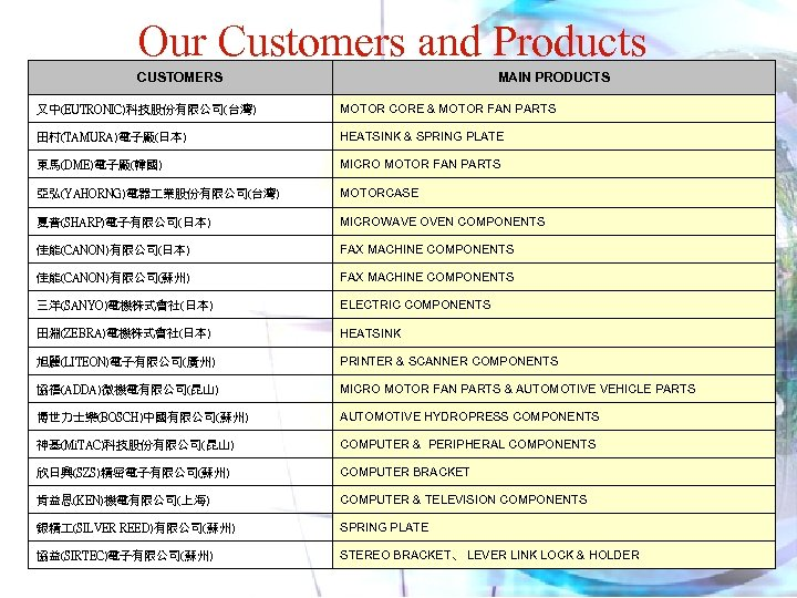 Our Customers and Products CUSTOMERS MAIN PRODUCTS 又中(EUTRONIC)科技股份有限公司(台灣) MOTOR CORE & MOTOR FAN PARTS