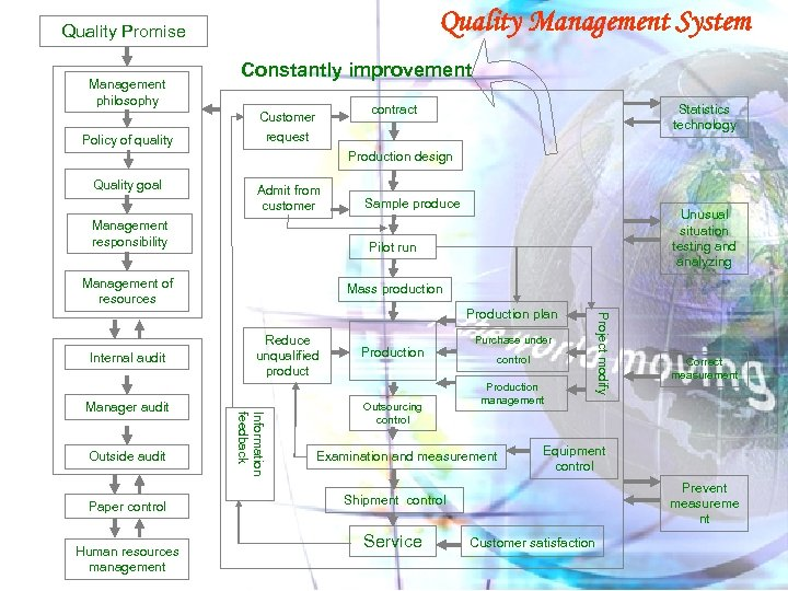 Quality Management System Quality Promise Management philosophy Constantly improvement contract Customer Policy of quality