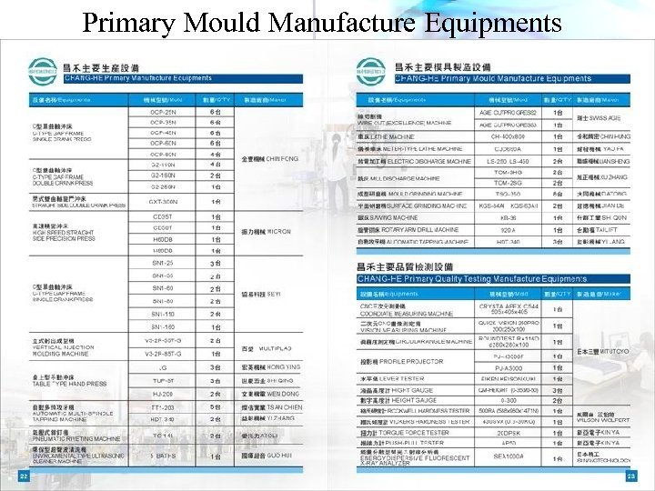 Primary Mould Manufacture Equipments 主要品質檢測儀器 昌禾精密電子有限公司 CHANG-HE PRECISION ELECTRONICS CO. , LTD.