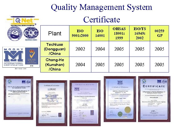 Quality Management System Certificate Plant ISO 9001: 2000 ISO 14001 OHSAS 18001: 1999