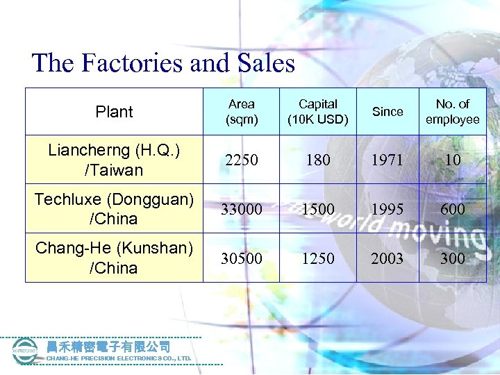 The Factories and Sales Plant Area (sqm) Capital (10 K USD) Since No. of