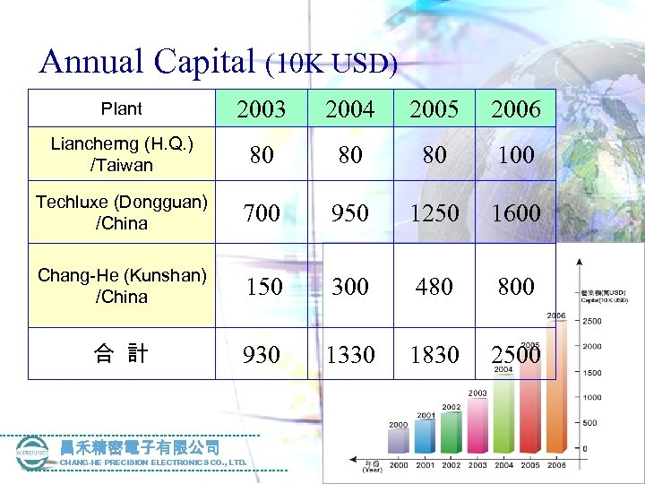 Annual Capital (10 K USD) Plant 2003 2004 2005 2006 Liancherng (H. Q. )