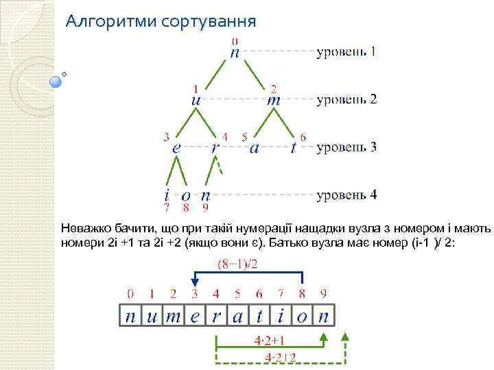 Алгоритми сортування Неважко бачити, що при такій нумерації нащадки вузла з номером i мають
