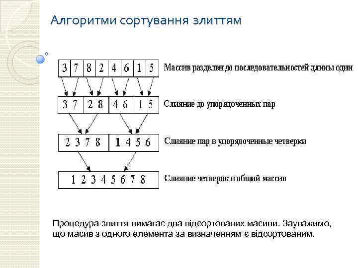Алгоритми сортування злиттям Процедура злиття вимагає два відсортованих масиви. Зауважимо, що масив з одного