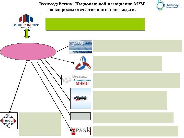 Взаимодействие Национальной Ассоциации М 2 М по вопросам отечественного производства