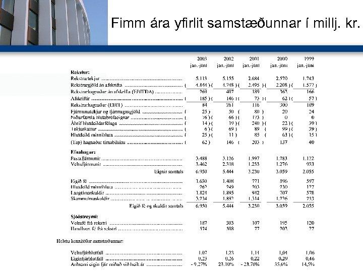 Fimm ára yfirlit samstæðunnar í millj. kr.
