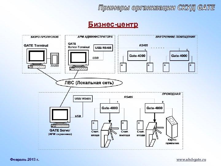 Бизнес-центр Февраль 2013 г. www. skd-gate. ru