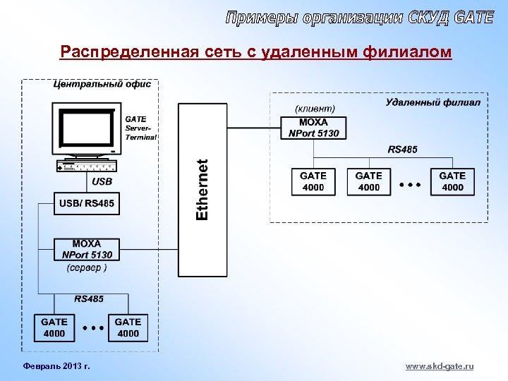 Распределенная сеть с удаленным филиалом Февраль 2013 г. www. skd-gate. ru