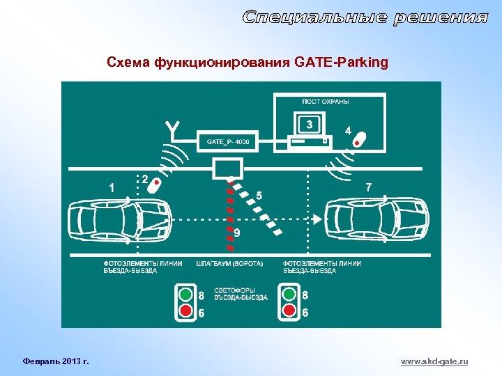Схема функционирования GATE-Parking Февраль 2013 г. www. skd-gate. ru