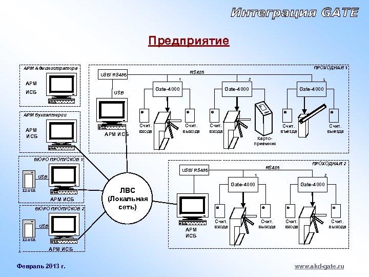 Предприятие АРМ Администратора ПРОХОДНАЯ 1 RS 485 USB/ RS 485 1 АРМ ИСБ 2