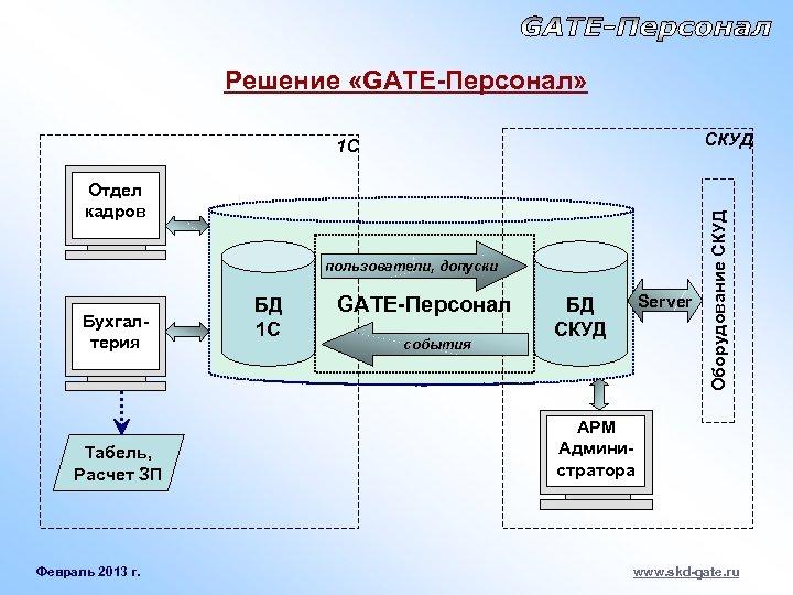 Решение «GATE-Персонал» Отдел кадров пользователи, допуски Бухгалтерия Табель, Расчет ЗП Февраль 2013 г. БД