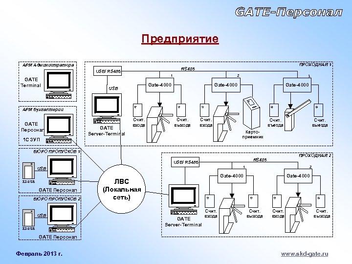 Предприятие АРМ Администратора USB/ RS 485 GATE Terminal ПРОХОДНАЯ 1 RS 485 1 2