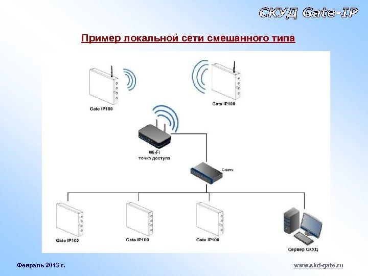 Пример локальной сети смешанного типа Февраль 2013 г. www. skd-gate. ru