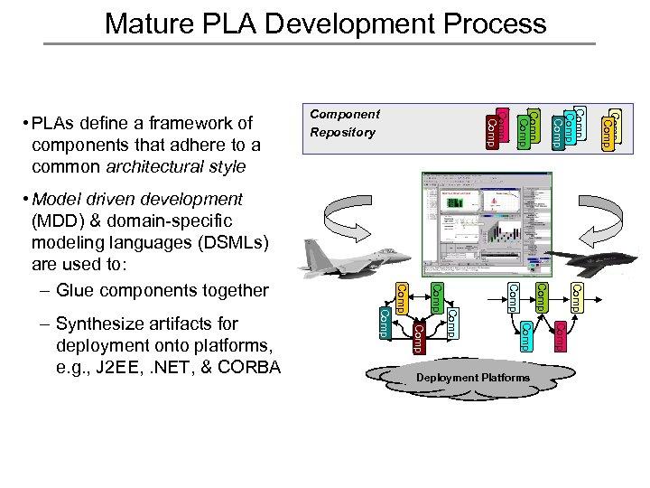Mature PLA Development Process Comp Deployment Platforms Comp Comp Comp – Synthesize artifacts for