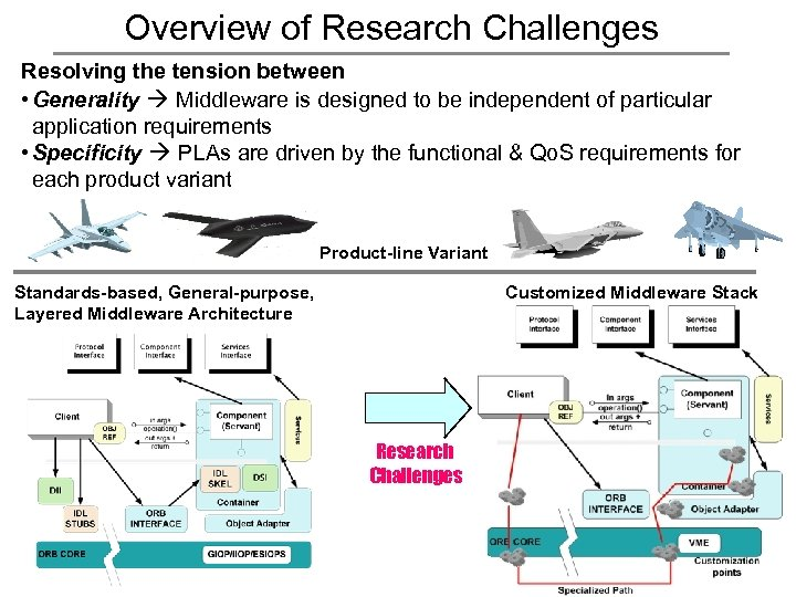 Overview of Research Challenges Resolving the tension between • Generality Middleware is designed to