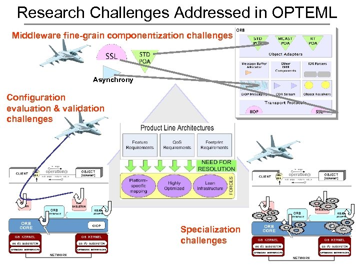 Research Challenges Addressed in OPTEML Middleware fine-grain componentization challenges Asynchrony Configuration evaluation & validation