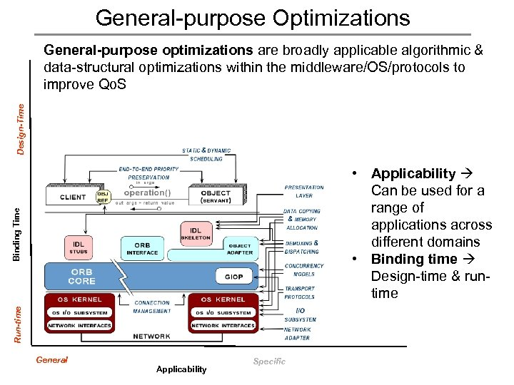 General-purpose Optimizations Design-Time General-purpose optimizations are broadly applicable algorithmic & data-structural optimizations within the