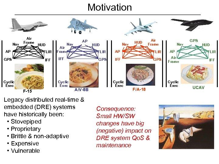 Motivation Nav Air Frame HUD Nav AP FLIR Air Frame GPS IFF AP IFF