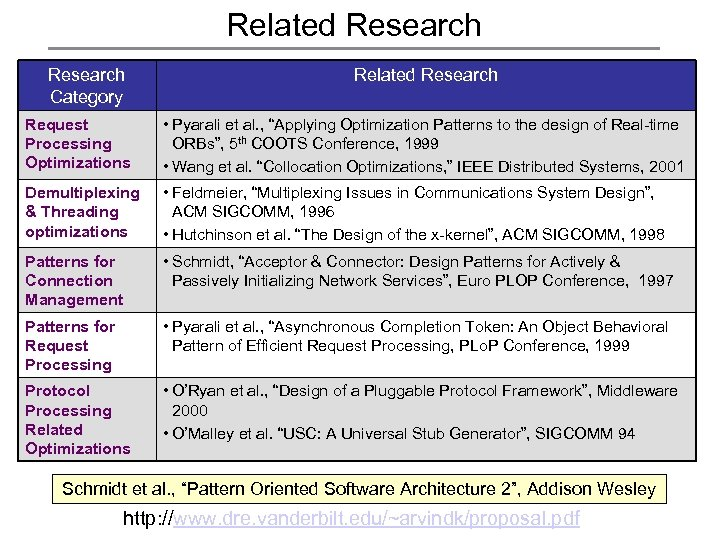 """Related Research Category Related Research Request Processing Optimizations • Pyarali et al. , """"Applying"""