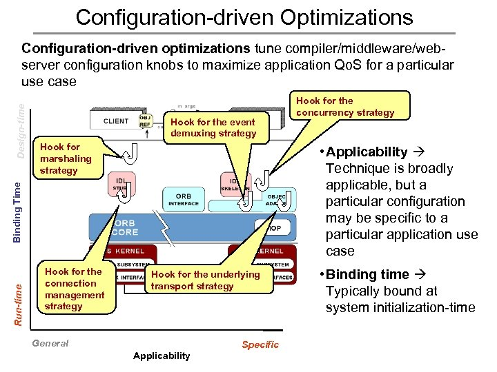 Configuration-driven Optimizations Hook for the event demuxing strategy Hook for marshaling strategy Run-time Hook