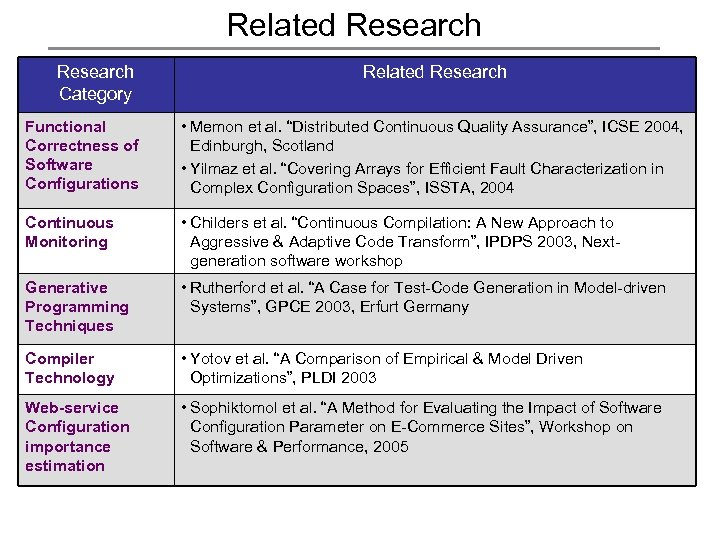 Related Research Category Related Research Functional Correctness of Software Configurations • Memon et al.