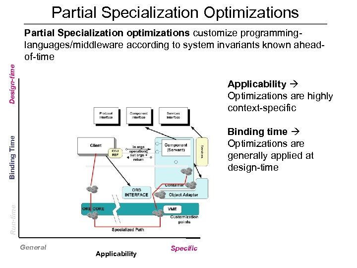 Partial Specialization Optimizations Design-time Partial Specialization optimizations customize programminglanguages/middleware according to system invariants known