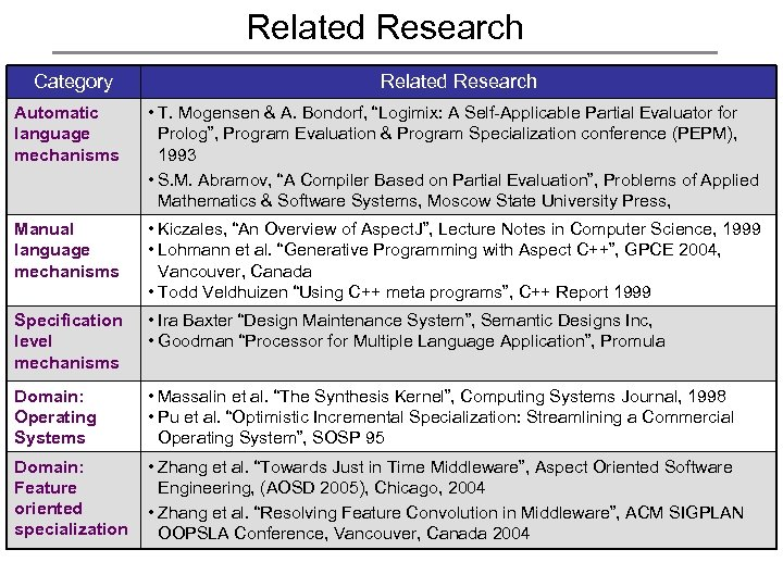 Related Research Category Related Research Automatic language mechanisms • T. Mogensen & A. Bondorf,