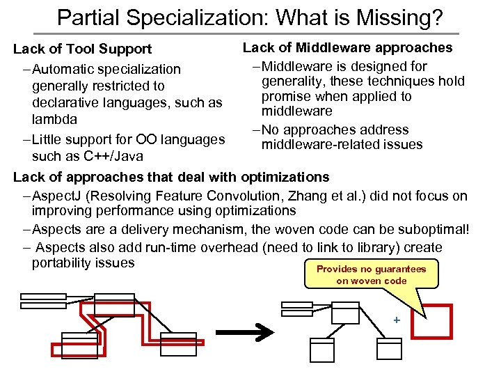 Partial Specialization: What is Missing? Lack of Tool Support – Automatic specialization generally restricted