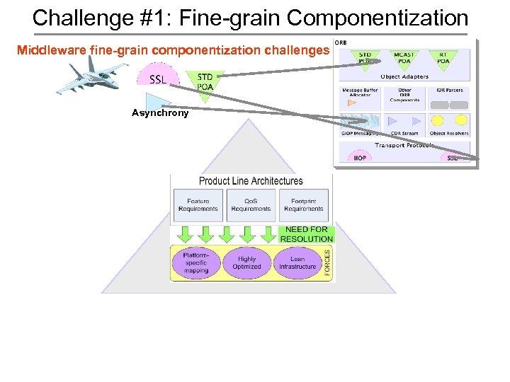 Challenge #1: Fine-grain Componentization Middleware fine-grain componentization challenges Asynchrony