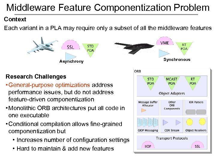 Middleware Feature Componentization Problem Context Each variant in a PLA may require only a