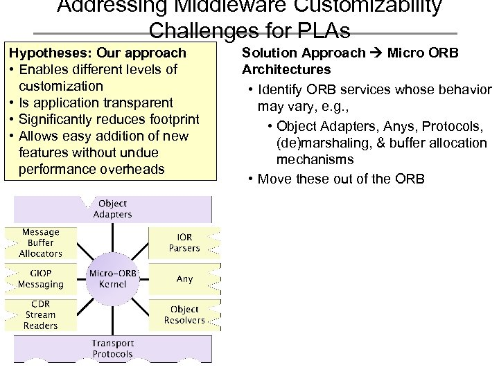 Addressing Middleware Customizability Challenges for PLAs Hypotheses: Our approach • Enables different levels of