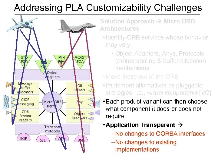 Addressing PLA Customizability Challenges Solution Approach Micro ORB Architectures • Identify ORB services whose