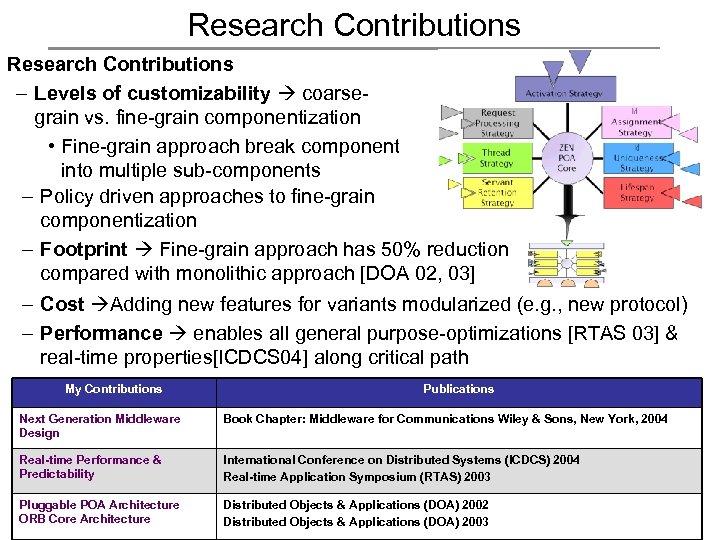 Research Contributions – Levels of customizability coarsegrain vs. fine-grain componentization • Fine-grain approach break