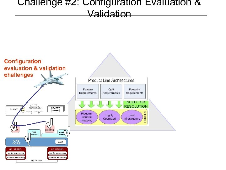 Challenge #2: Configuration Evaluation & Validation Configuration evaluation & validation challenges