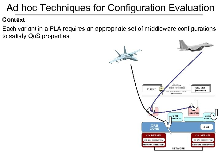 Ad hoc Techniques for Configuration Evaluation Context Each variant in a PLA requires an