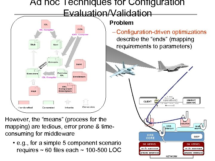"""Ad hoc Techniques for Configuration Evaluation/Validation Problem – Configuration-driven optimizations describe the """"ends"""" (mapping"""