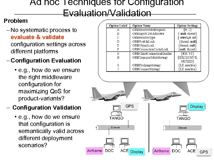 Problem Ad hoc Techniques for Configuration Evaluation/Validation – No systematic process to evaluate &