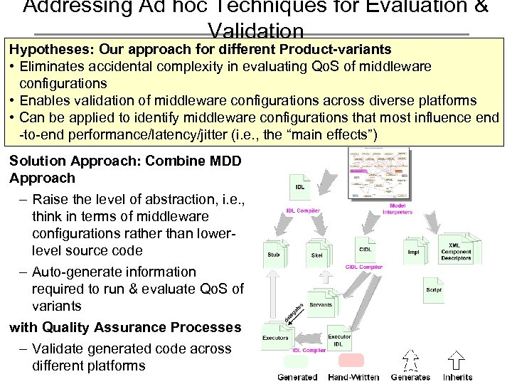 Addressing Ad hoc Techniques for Evaluation & Validation Hypotheses: Our approach for different Product-variants