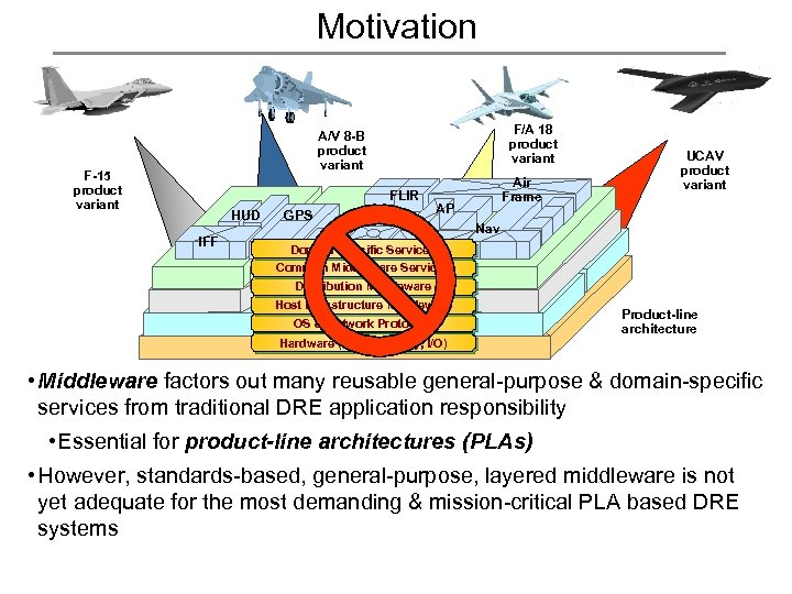 Motivation F/A 18 product variant A/V 8 -B product variant F-15 product variant FLIR