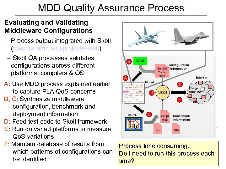 MDD Quality Assurance Process Evaluating and Validating Middleware Configurations – Process output integrated with