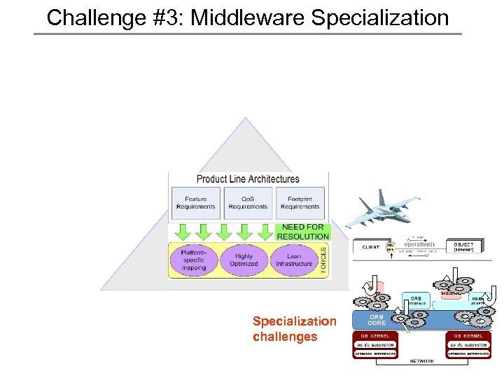 Challenge #3: Middleware Specialization challenges