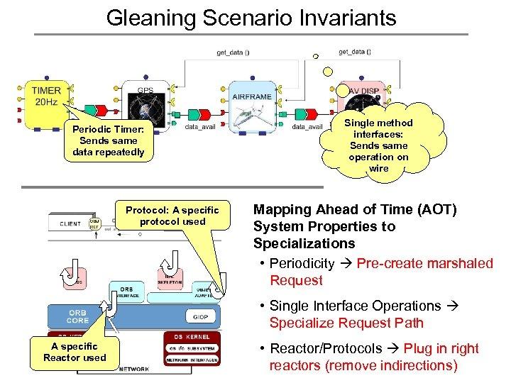 Gleaning Scenario Invariants Periodic Timer: Sends same data repeatedly Protocol: A specific protocol used