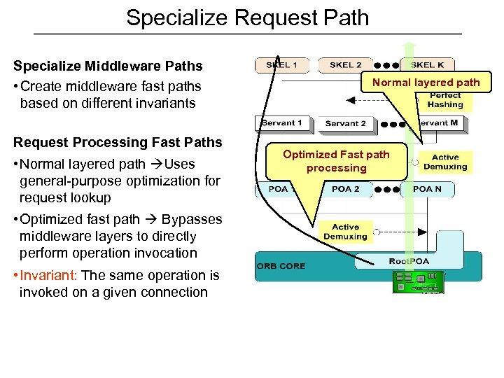 Specialize Request Path Specialize Middleware Paths • Create middleware fast paths based on different