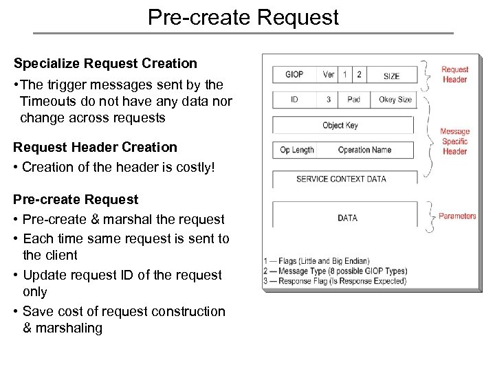 Pre-create Request Specialize Request Creation • The trigger messages sent by the Timeouts do