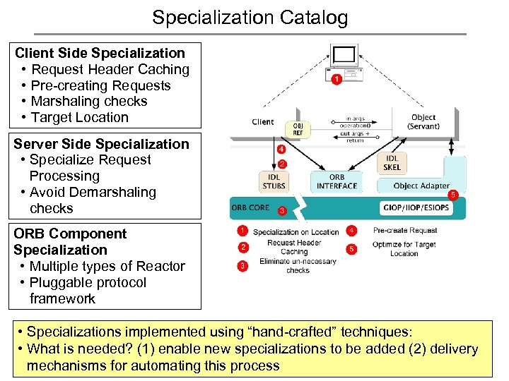 Specialization Catalog Client Side Specialization • Request Header Caching • Pre-creating Requests • Marshaling