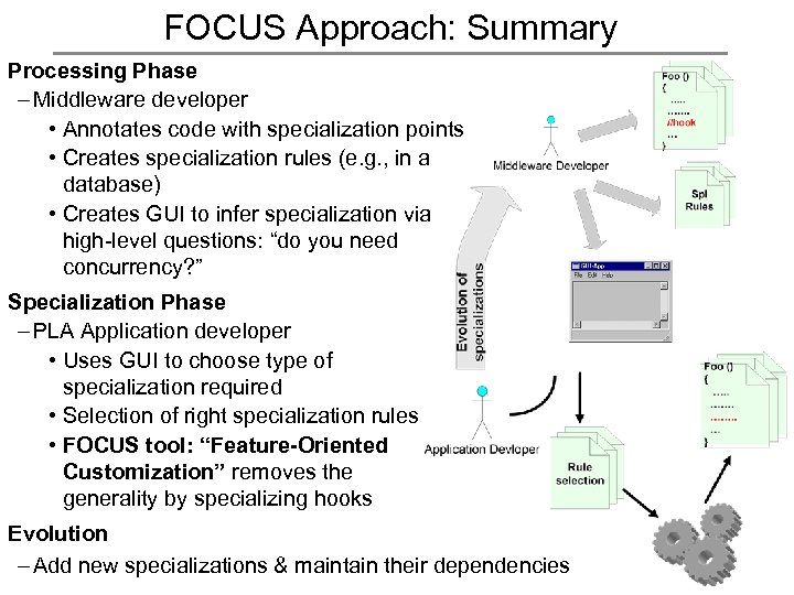 FOCUS Approach: Summary Processing Phase – Middleware developer • Annotates code with specialization points