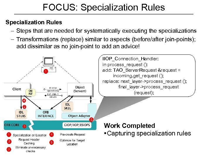 FOCUS: Specialization Rules – Steps that are needed for systematically executing the specializations –