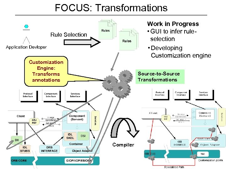 FOCUS: Transformations Work in Progress • GUI to infer ruleselection • Developing Customization engine