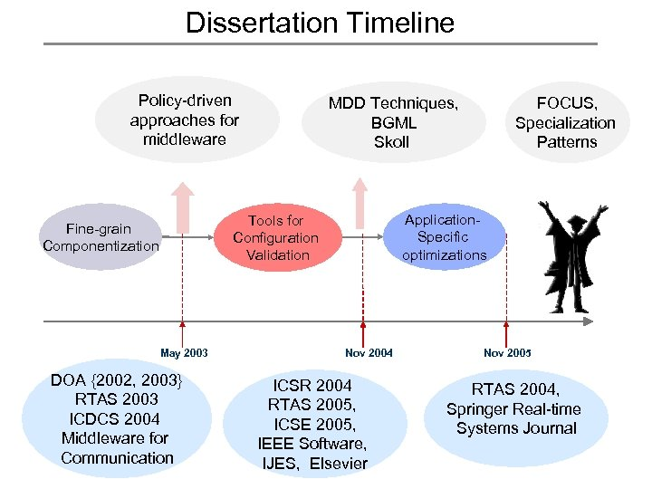 Dissertation Timeline Policy-driven approaches for middleware MDD Techniques, BGML Skoll Application. Specific optimizations Tools