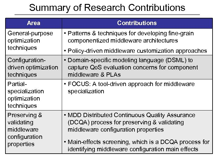 Summary of Research Contributions Area General-purpose optimization techniques Contributions • Patterns & techniques for